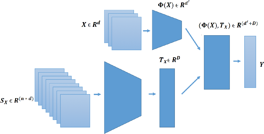 Figure 1 for Domain2Vec: Deep Domain Generalization