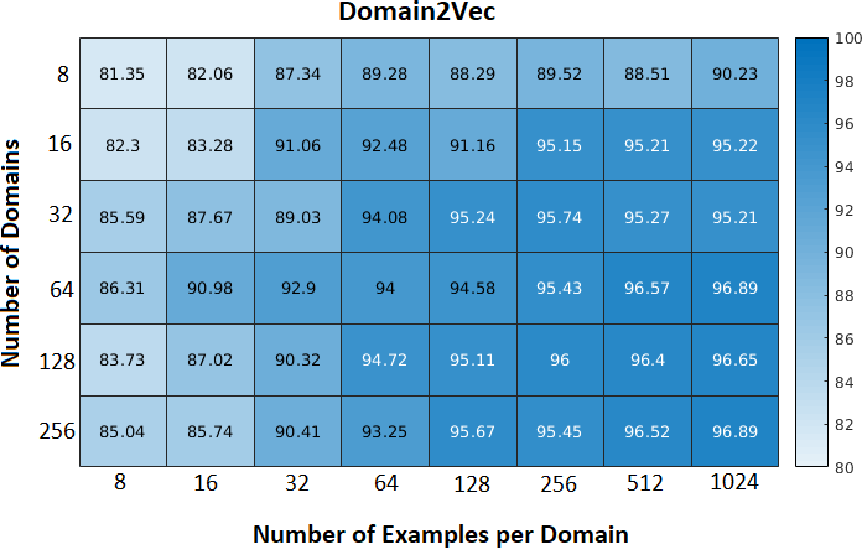 Figure 4 for Domain2Vec: Deep Domain Generalization