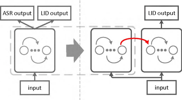 Figure 1 for Phone-aware Neural Language Identification