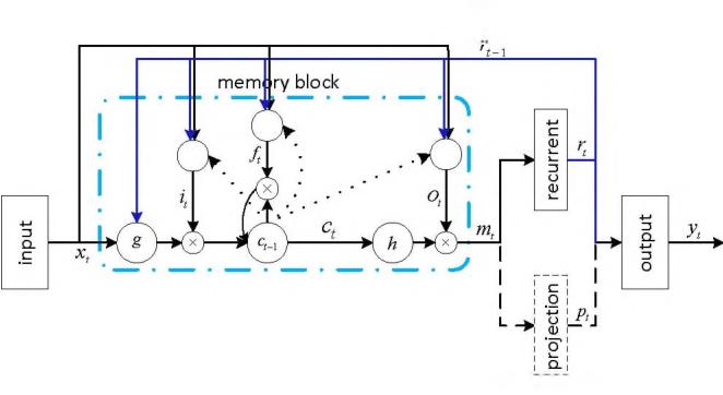 Figure 3 for Phone-aware Neural Language Identification
