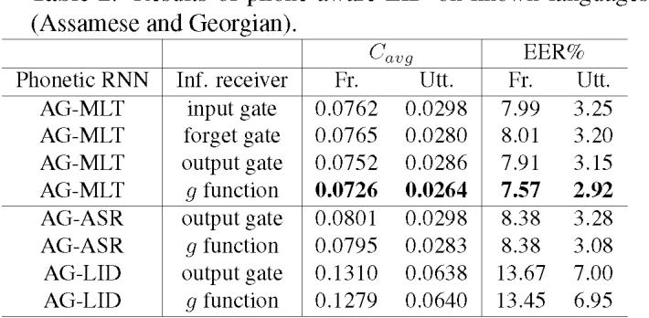 Figure 4 for Phone-aware Neural Language Identification