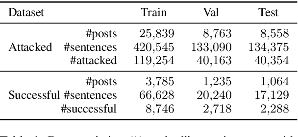 Figure 2 for Detecting Attackable Sentences in Arguments