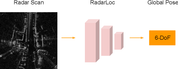 Figure 1 for RadarLoc: Learning to Relocalize in FMCW Radar