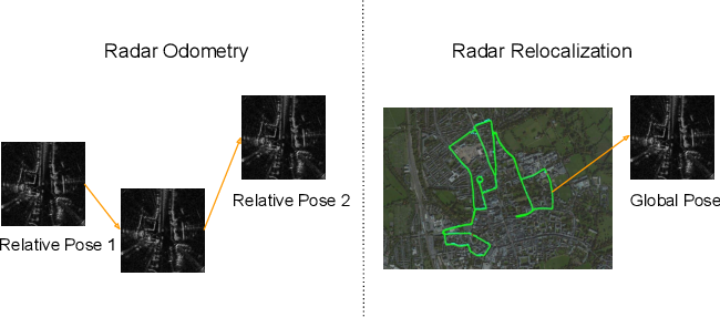 Figure 2 for RadarLoc: Learning to Relocalize in FMCW Radar