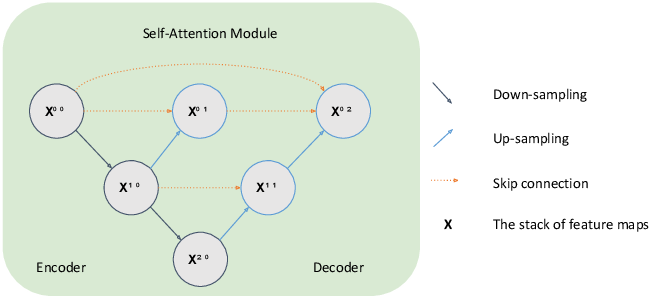Figure 4 for RadarLoc: Learning to Relocalize in FMCW Radar