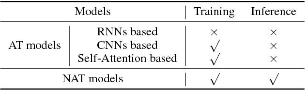 Figure 1 for Non-Autoregressive Neural Machine Translation with Enhanced Decoder Input
