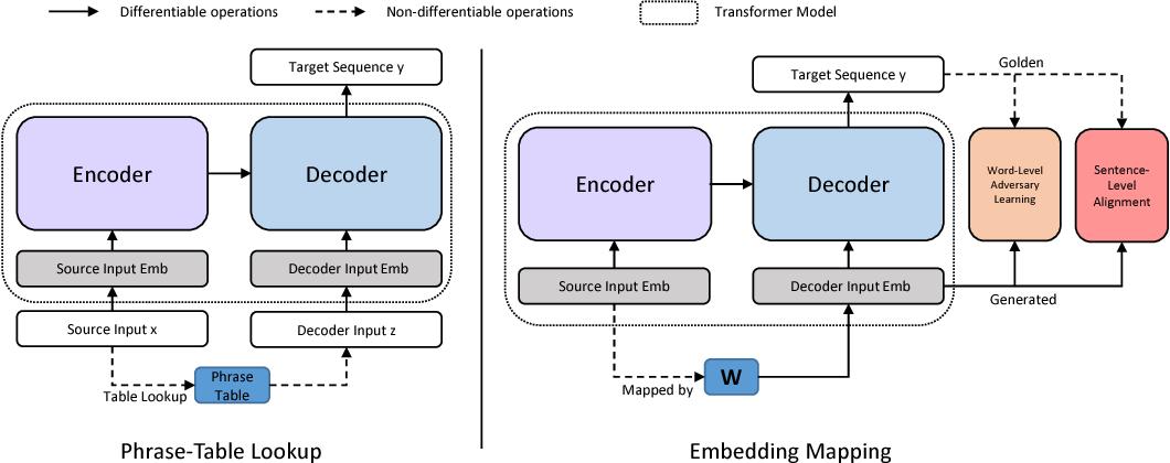 Figure 2 for Non-Autoregressive Neural Machine Translation with Enhanced Decoder Input