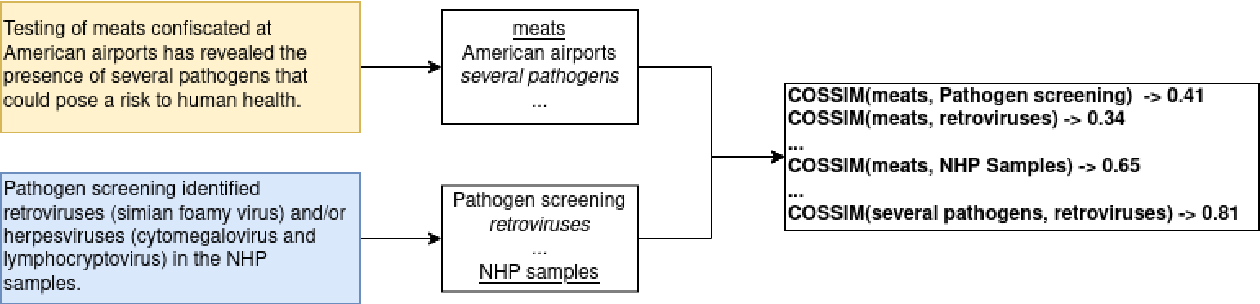 Figure 2 for CD2CR: Co-reference Resolution Across Documents and Domains