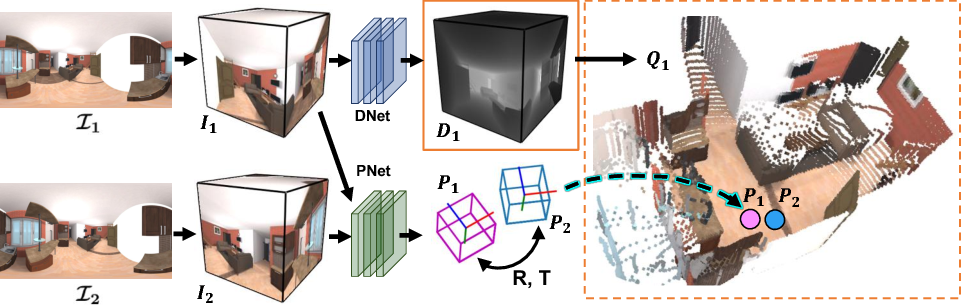 Figure 1 for Self-Supervised Learning of Depth and Camera Motion from 360° Videos