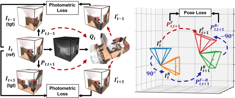 Figure 4 for Self-Supervised Learning of Depth and Camera Motion from 360° Videos