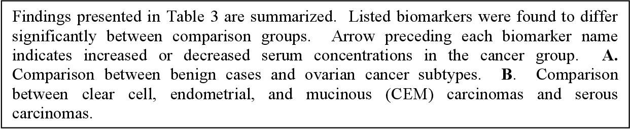 Pdf Circulating Biomarkers In The Study And Early Detection Of Ovarian Cancer Semantic Scholar