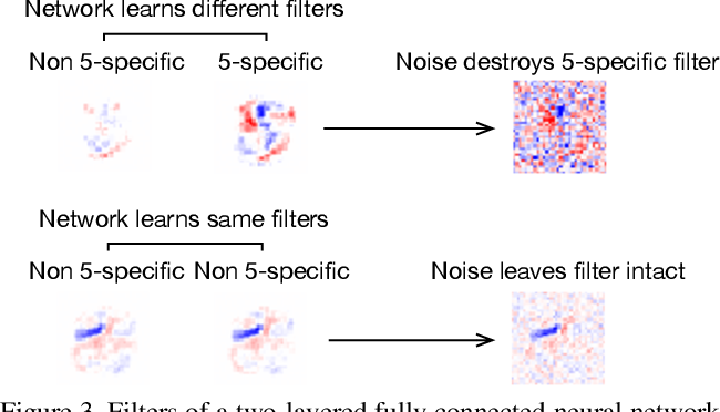 Figure 4 for Eternal Sunshine of the Spotless Net: Selective Forgetting in Deep Networks
