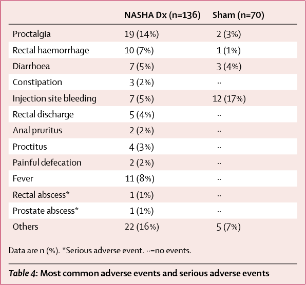 Table 4: Most common adverse events and serious adverse events