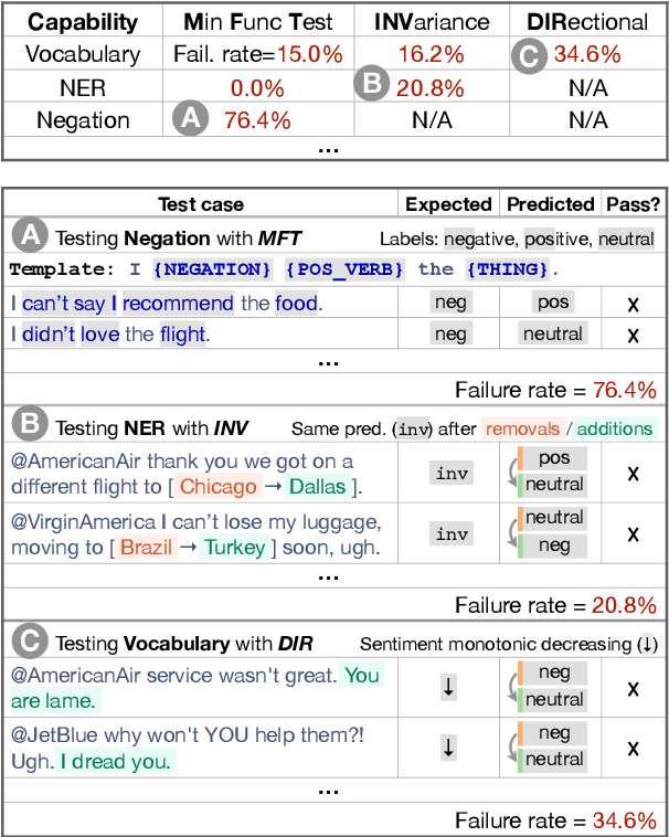 Figure 1 for Beyond Accuracy: Behavioral Testing of NLP models with CheckList