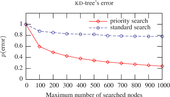 Optimised KD-trees for fast image descriptor matching - Semantic Scholar