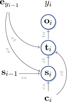 Figure 2 for Jump to better conclusions: SCAN both left and right