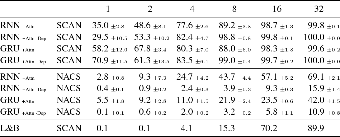 Figure 3 for Jump to better conclusions: SCAN both left and right
