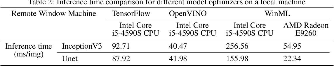 Figure 4 for Impact of Inference Accelerators on hardware selection