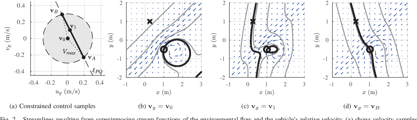 Figure 2 for Streamlines for Motion Planning in Underwater Currents