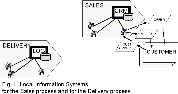 Fig 1 Local Information Systems For The Sales Process And Delivery