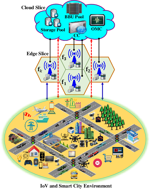 Figure 1 for Deep Reinforcement Learning for Adaptive Network Slicing in 5G for Intelligent Vehicular Systems and Smart Cities