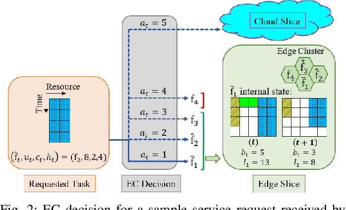 Figure 3 for Deep Reinforcement Learning for Adaptive Network Slicing in 5G for Intelligent Vehicular Systems and Smart Cities