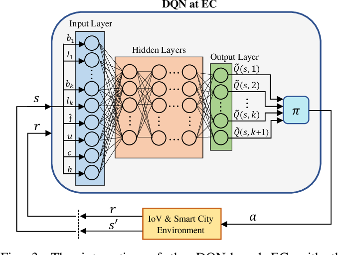 Figure 4 for Deep Reinforcement Learning for Adaptive Network Slicing in 5G for Intelligent Vehicular Systems and Smart Cities