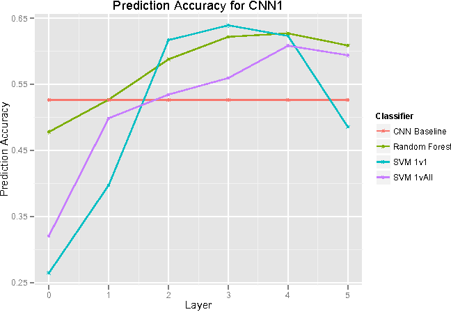 Figure 3 for Feature Representation in Convolutional Neural Networks
