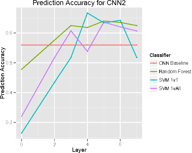 Figure 4 for Feature Representation in Convolutional Neural Networks