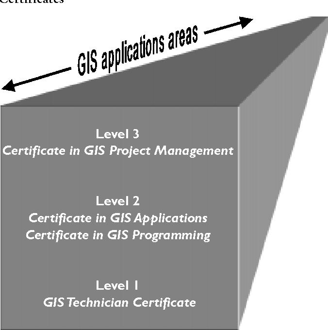 PDF] GIS Education through Certificate Programs - Semantic