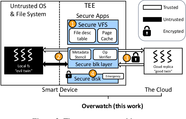 PDF] Let the Cloud Watch Over Your IoT File Systems - Semantic Scholar