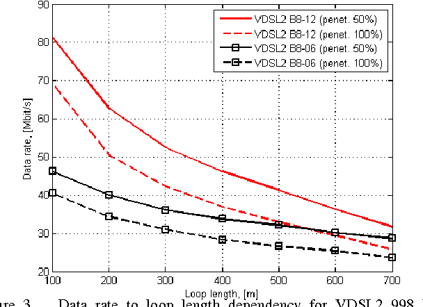 Figure 3 from Capacity analysis of RT-based VDSL2 copper access