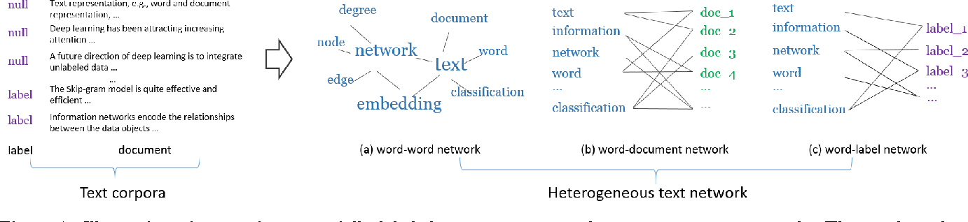 Figure 1 for PTE: Predictive Text Embedding through Large-scale Heterogeneous Text Networks