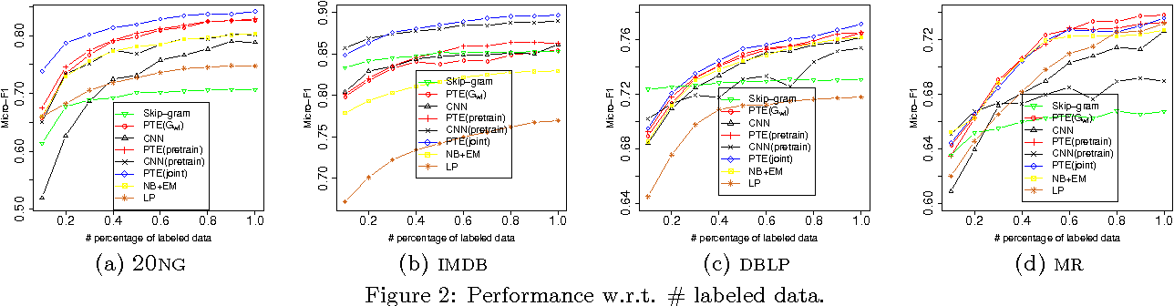Figure 4 for PTE: Predictive Text Embedding through Large-scale Heterogeneous Text Networks