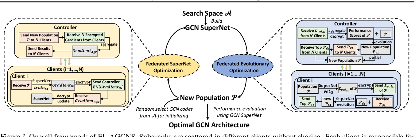 Figure 1 for FL-AGCNS: Federated Learning Framework for Automatic Graph Convolutional Network Search