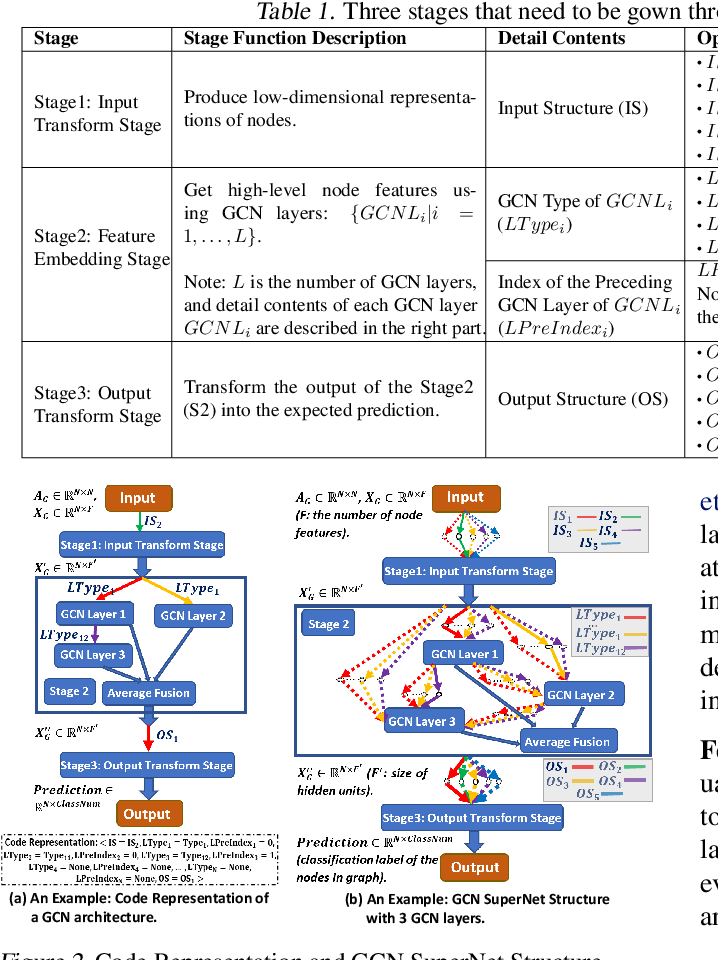 Figure 2 for FL-AGCNS: Federated Learning Framework for Automatic Graph Convolutional Network Search