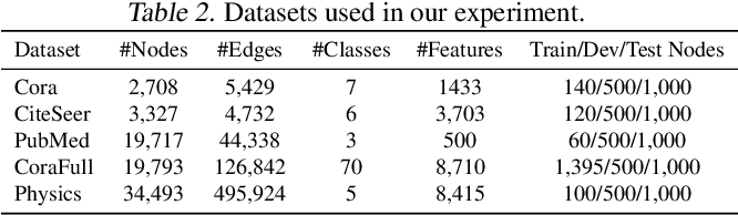 Figure 3 for FL-AGCNS: Federated Learning Framework for Automatic Graph Convolutional Network Search