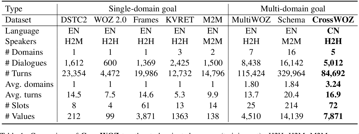 Figure 2 for CrossWOZ: A Large-Scale Chinese Cross-Domain Task-Oriented Dialogue Dataset