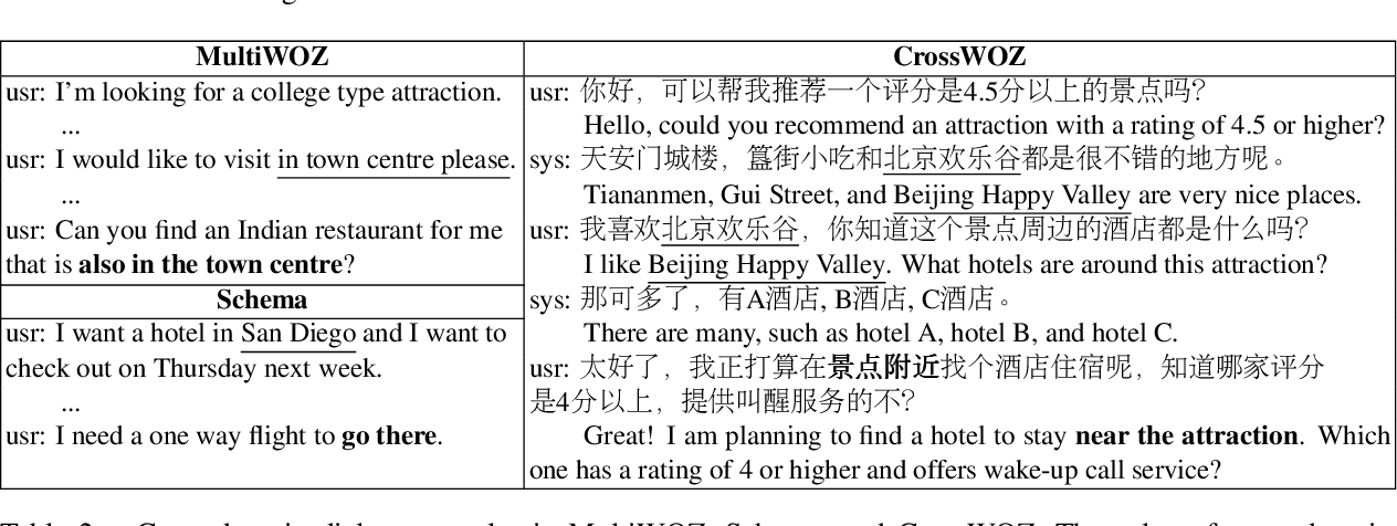Figure 3 for CrossWOZ: A Large-Scale Chinese Cross-Domain Task-Oriented Dialogue Dataset
