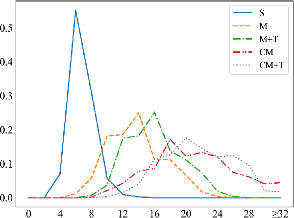 Figure 4 for CrossWOZ: A Large-Scale Chinese Cross-Domain Task-Oriented Dialogue Dataset