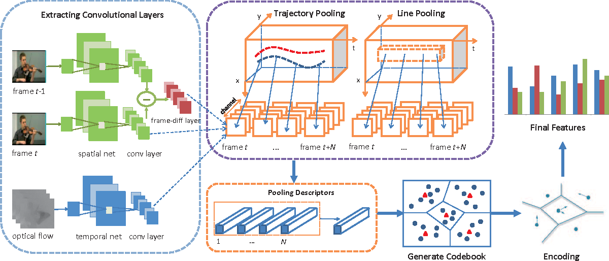 Figure 2 for Pooling the Convolutional Layers in Deep ConvNets for Action Recognition