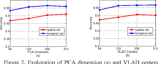 Figure 4 for Pooling the Convolutional Layers in Deep ConvNets for Action Recognition