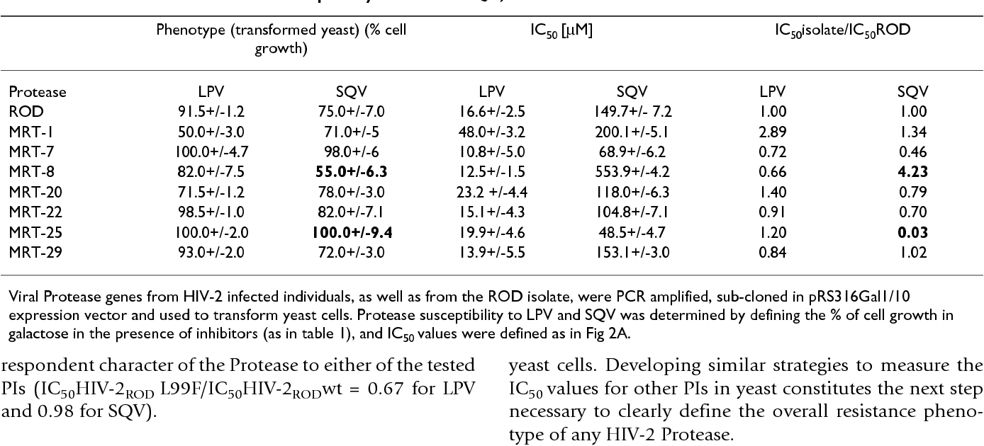 table 3 from hiv-2 protease resistance defined in yeast cells