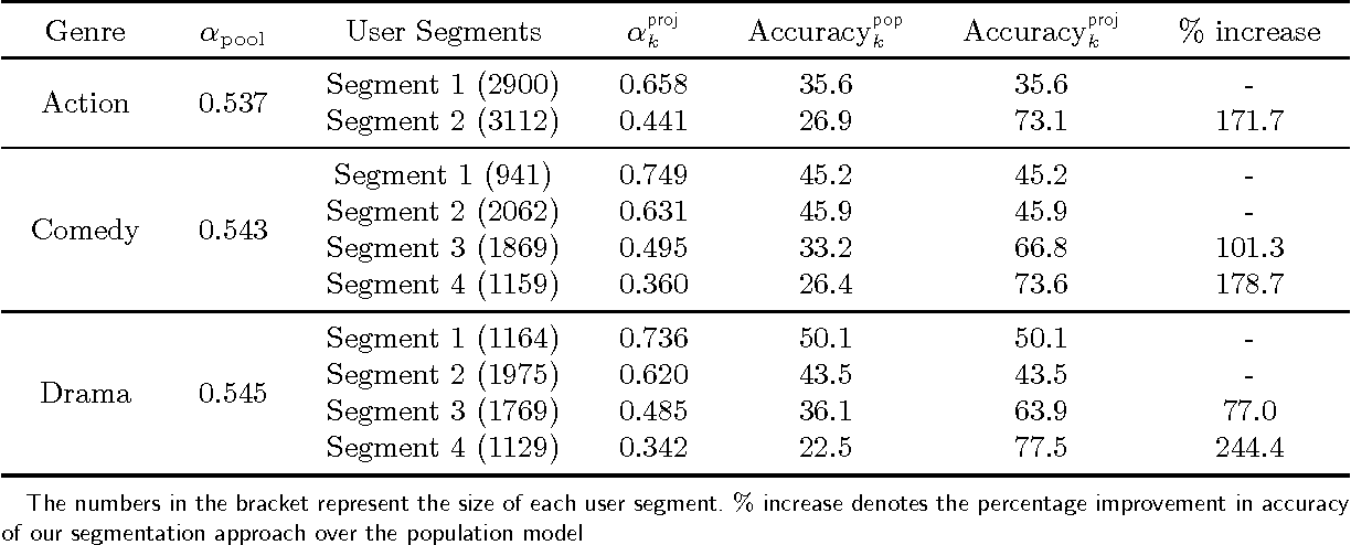 Figure 4 for A Model-based Projection Technique for Segmenting Customers