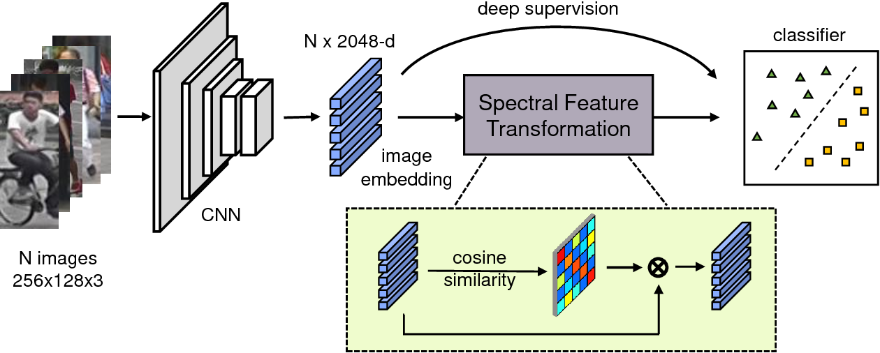 Figure 1 for Spectral Feature Transformation for Person Re-identification