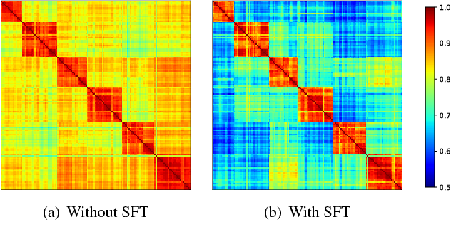 Figure 3 for Spectral Feature Transformation for Person Re-identification
