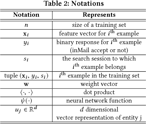 Figure 4 for Towards Deep and Representation Learning for Talent Search at LinkedIn