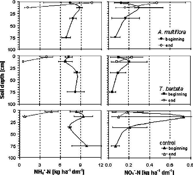 Nitrogen Availability And Leaching During The Terrestrial Phase In A
