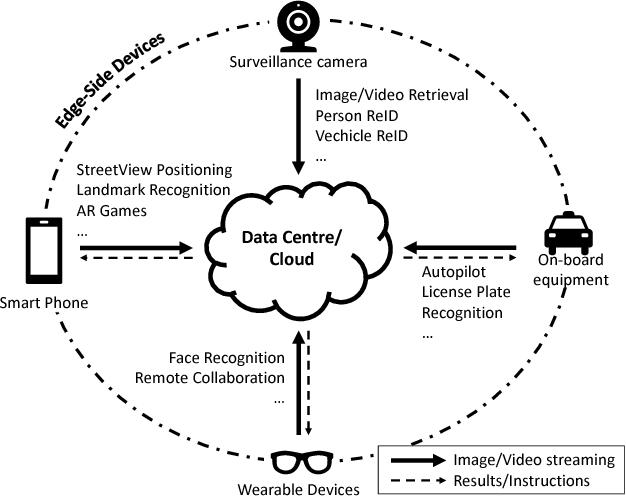 Figure 1 for Intermediate Deep Feature Compression: the Next Battlefield of Intelligent Sensing