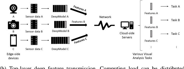Figure 2 for Intermediate Deep Feature Compression: the Next Battlefield of Intelligent Sensing